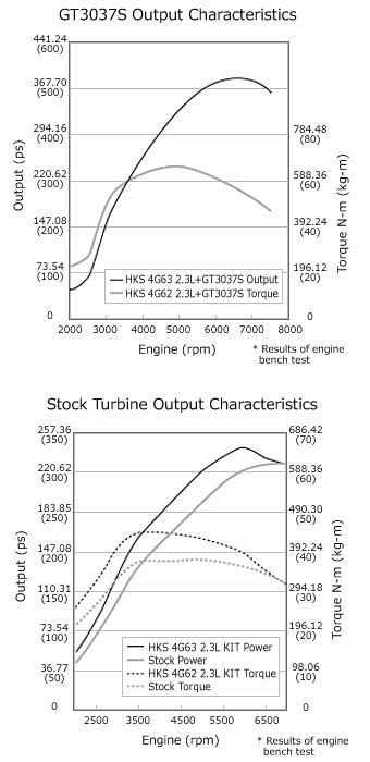 mitsubishi 4g63 engine diagram capacity upgrade kit 4g63 2 3l kit engine product hks  capacity upgrade kit 4g63 2 3l kit