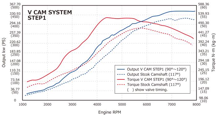 RB26 V CAM SYSTEM (VALCON TYPE-RB26) | ENGINE | PRODUCT | HKS