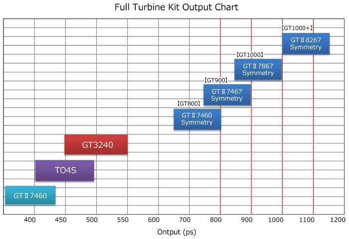 完整的渦輪套件輸出圖表